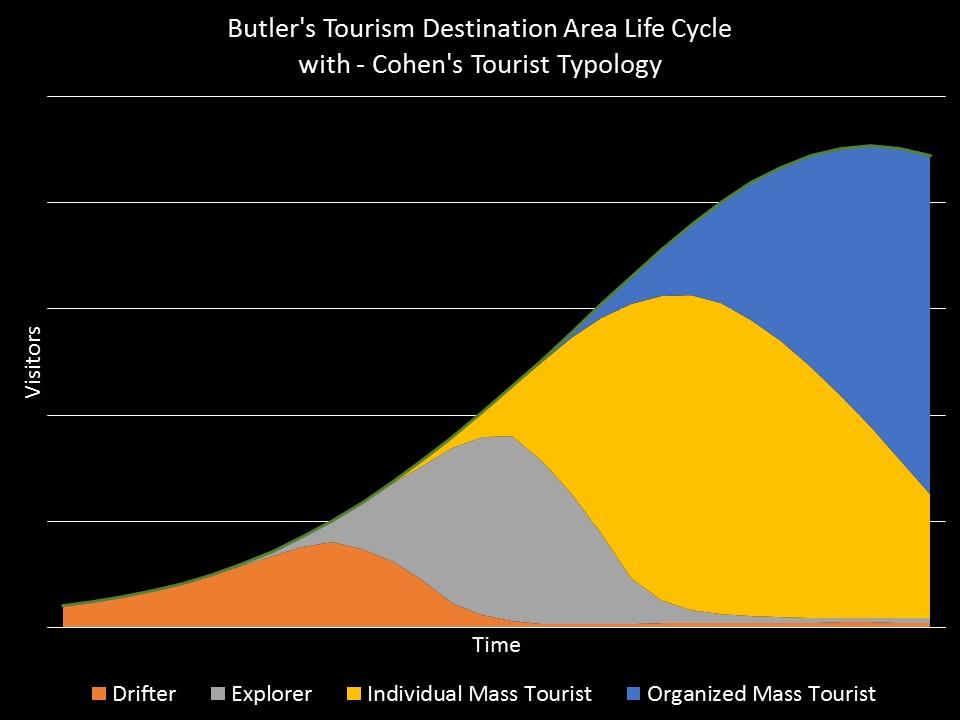 Tourism Development Curve